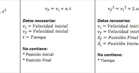"""Cursos 15: Fórmulas de """"Movimiento Rectilíneo ..."""