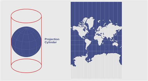 Cylindrical Projection: Mercator, Transverse Mercator and ...