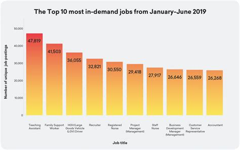Data Dabbling: Which Jobs Are Most In Demand?   Emsi