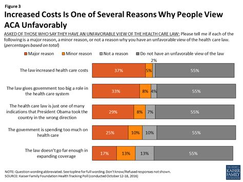 Data Note: Americans' Opinions of the Affordable Care Act ...