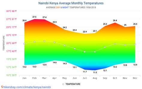 Data tables and charts monthly and yearly climate ...