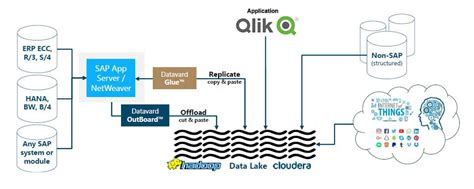Datavard – Metro Systems Corporation Plc.