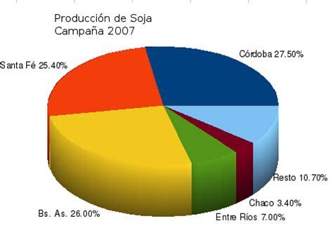 Datos de la Producción de Soja en Argentina: Provincias