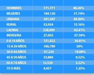 Datos generales | Municipalidad de Villa Nueva