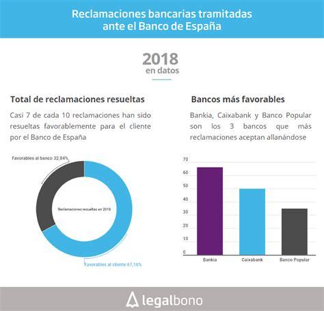 Datos reclamaciones Banco España | Legalbono