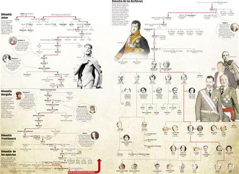 De Pelayo a Felipe VI   La Nueva España