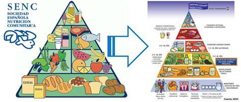 De pirámides nutricionales. | xunego