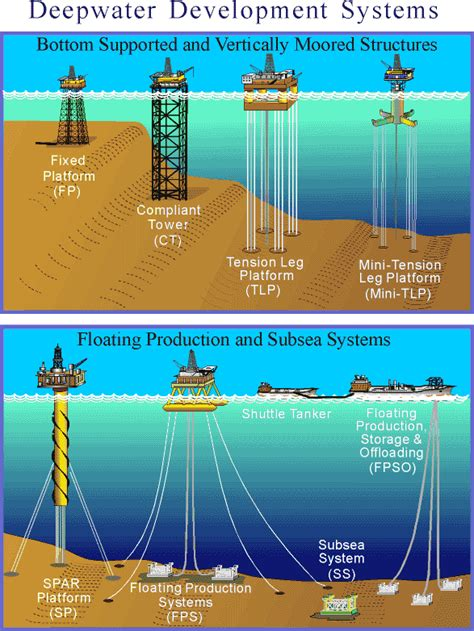 Deepwater Development Systems in the Gulf of Mexico Basic ...