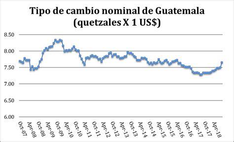 Del discurso del amo sobre el tipo de cambio ¿Guatemala ...