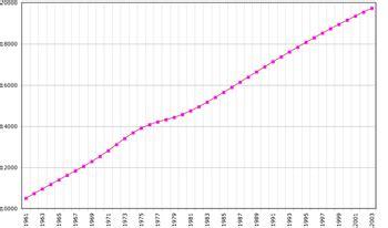 Demografía de Australia   Wikipedia, la enciclopedia libre