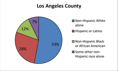 Demographics of the population in Los Angeles County, 1980 ...