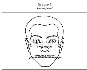 Dental, cefalometric and anthropometric characteristics in ...