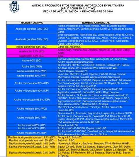 Departamento técnico de ASPROCAN: Listado fitosanitarios ...