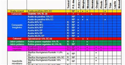 Departamento técnico de ASPROCAN: Listado productos ...