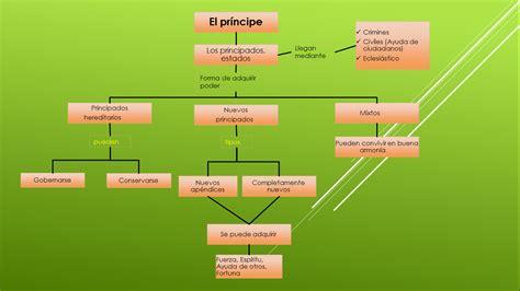 deportealdiasanmartin: Mapa Conceptual El Príncipe de ...