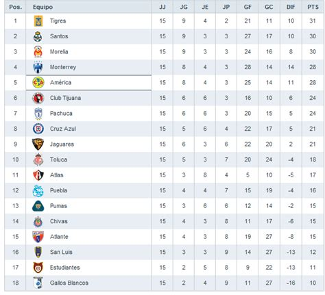 Deportes en Linea.   Fútbol Mexicano Internacional  y mas ...