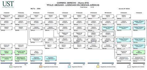 Derecho   Universidad Santo Tomás   Puerto Montt: Malla de ...