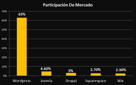 Descargar WordPress En Español  Tutorial 2020