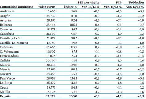 Desigualdad en España: la renta per cápita del País Vasco ...