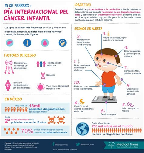 Día Internacional del Cáncer Infantil, Infografía médica ...