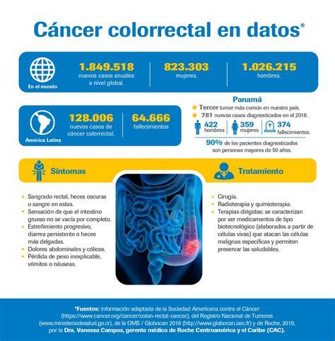 Día Mundial Contra el Cáncer Colorrectal: Más de 700 ...