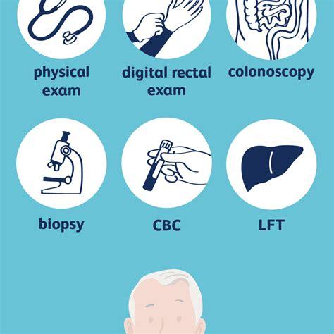 Diagnosing Colon Cancer