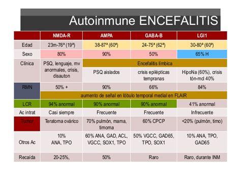 Diagnostico y tratamiento de la encefalitis autoinmune