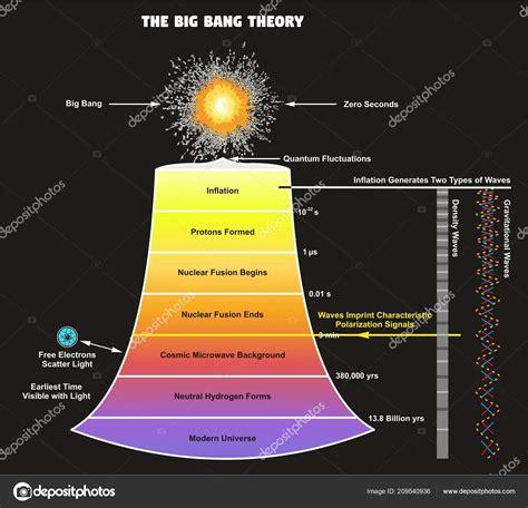 Diagram of the big bang | Big Bang Theory Infographic ...