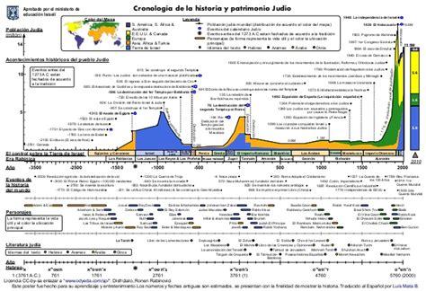 Diagrama de la linea del tiempo del pueblo de Israel