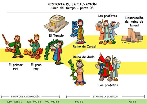 Dibujos para catequesis | Libros de la biblia, Línea de ...