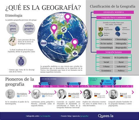 Didáctica de la Geografía: Infografia