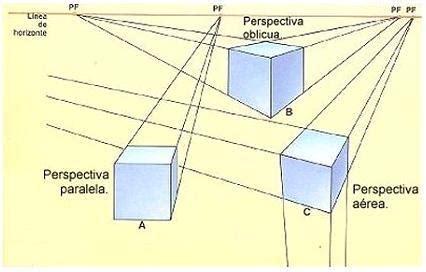 DIDACTIKA DEL ARTE N2: LA PERSPECTIVA Y SUS CLASES
