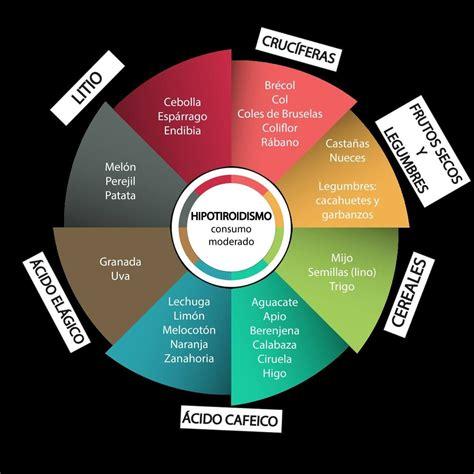 Dieta Hipotiroidismo | Hipertiroidismo alimentos ...
