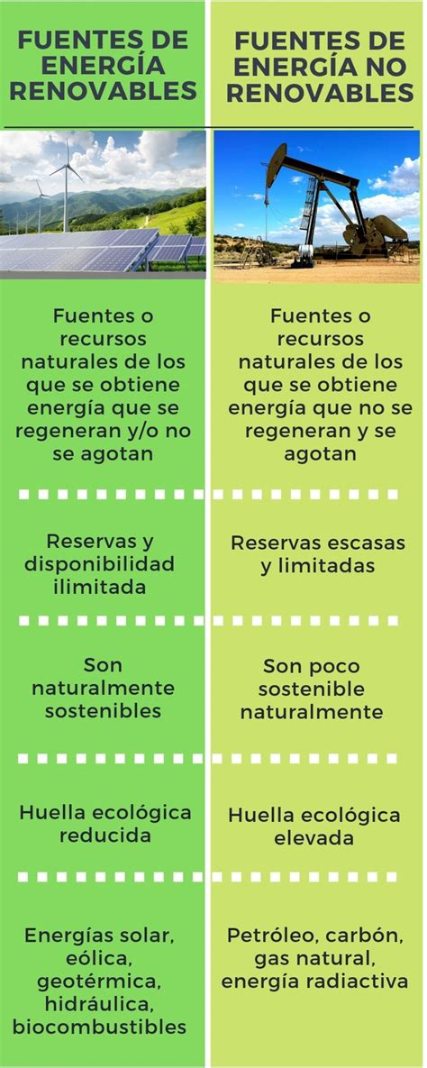 Diferencia entre energías renovables y energías no ...