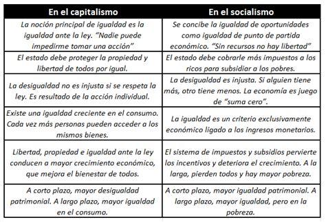 Diferencias entre capitalismo y socialismo | Cuadro ...