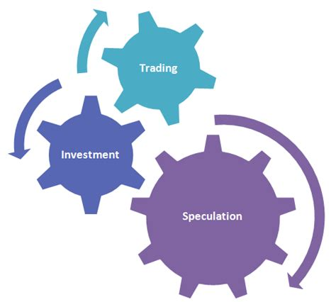 Difference between Trading, Investment and Speculation
