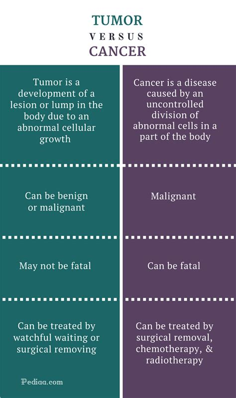 Difference Between Tumor and Cancer | Definition ...