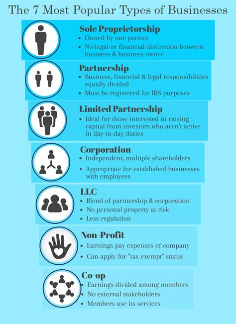 Different business classifications. Which Business Model ...