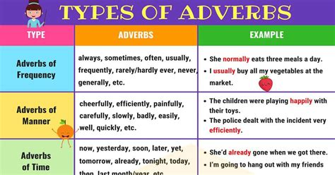 Different Types Of Adverbs With Useful Adverb Examples   7 ...