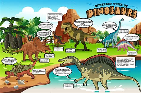 Different Types of Dinosaurs Infographic by artisticco ...