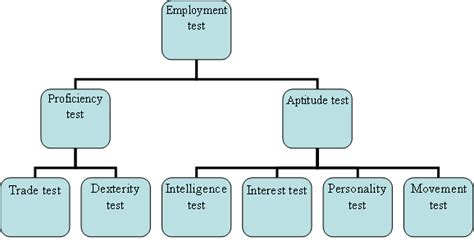 Different types of Employment tests | Management Education