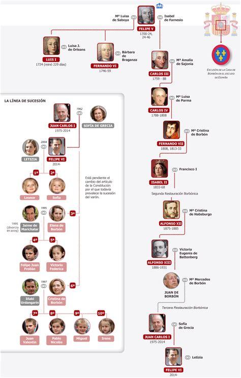 Dinastía Borbón en España y línea sucesoria | Media | EL PAÍS