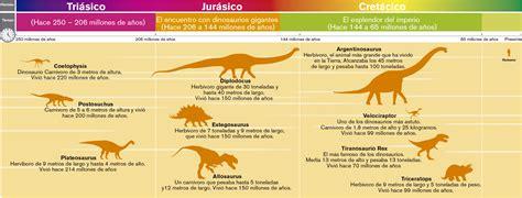 Dinosaurios: Un breve repaso   Chema Tierra