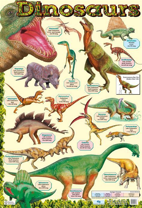 Dinosaurs poster by Chart Media | Chart Media