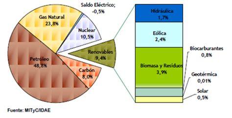 Diseños y Proyectos Energéticos Prometeo: Situación de las ...