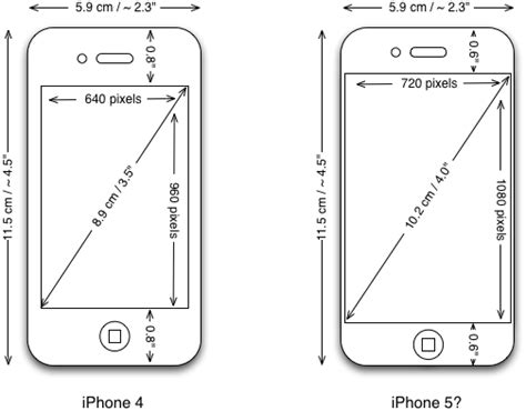 Display in iPhone 5: What to expect? | Display Technology ...
