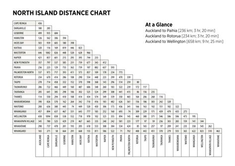 Distance Charts – What s Hot New Zealand