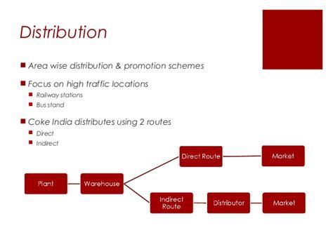 Distribution Channel Of Coca Cola