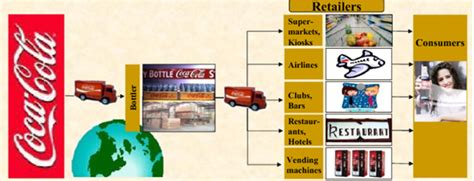 Distribution System Of Coca Cola Company and Business ...