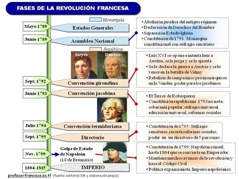 DIVERSIFICACIÓN ASL cuarto: Esquemas de la Revolución francesa